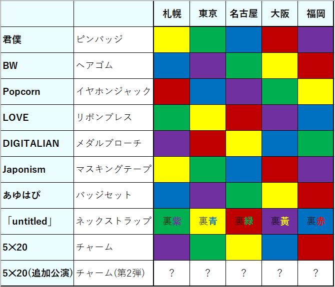 会場限定表(追加公演)
